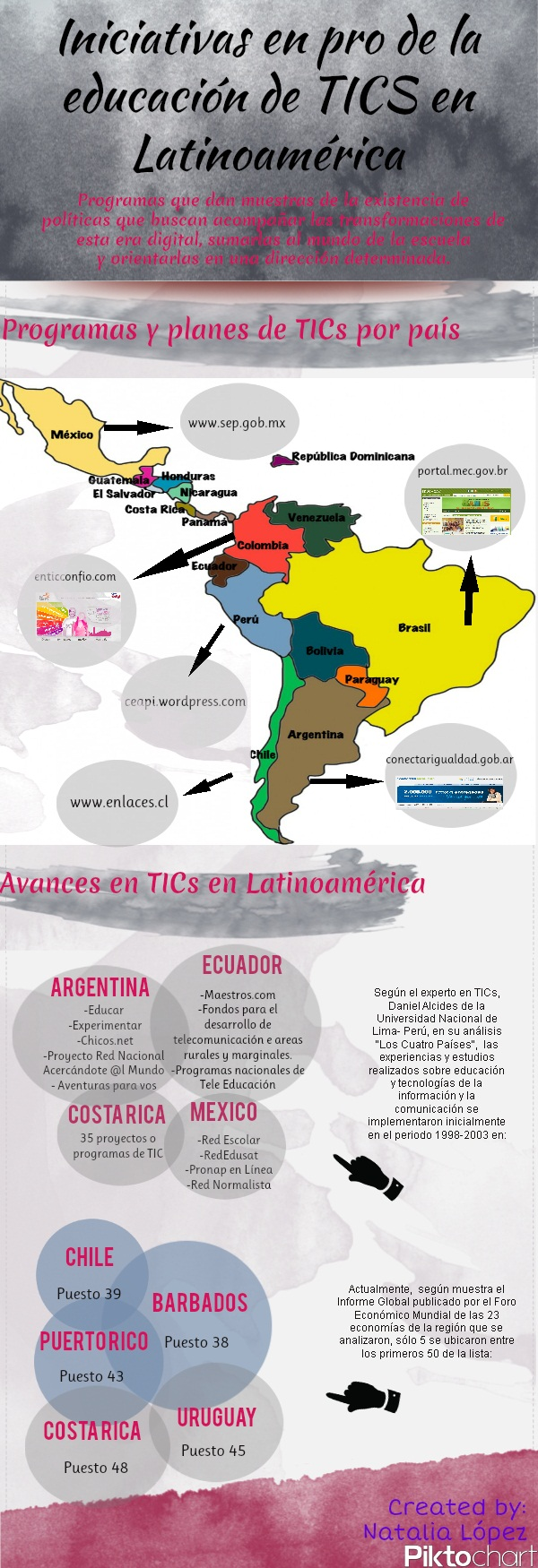 Link to Educacin de TICs en Latinoamrica